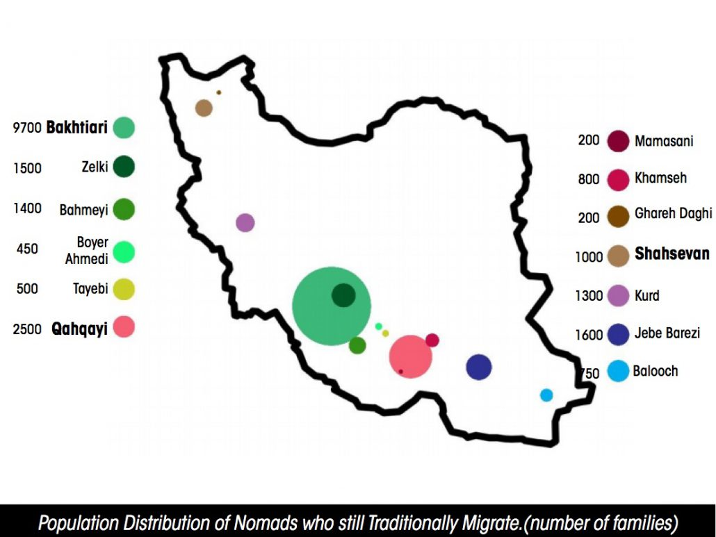 Nomad's distribution. Islamic Republic of Iran