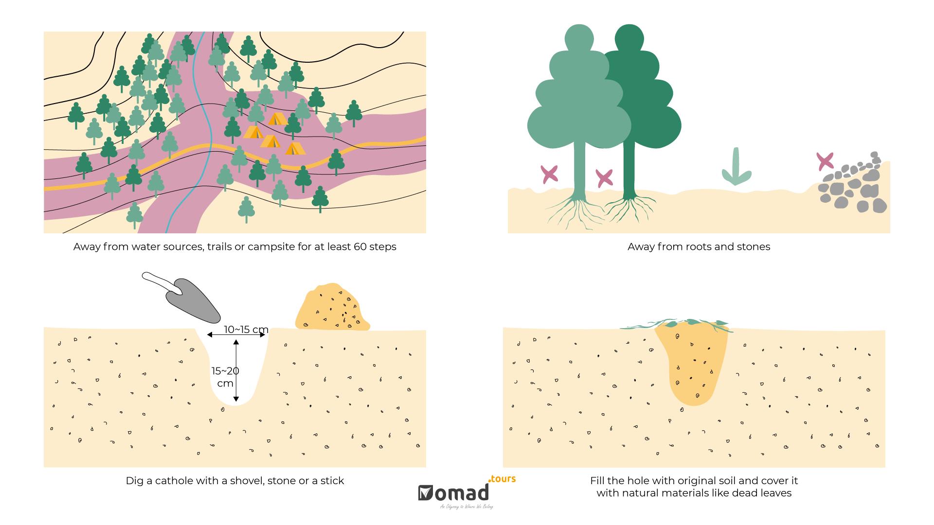 How & Where to Dig a Cathole